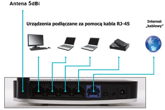 8level WRT-150 SMART router nowy tył