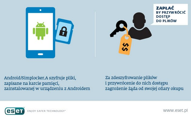 ESET Android/Simplocker