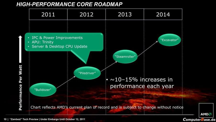 AMD Piledriver rdzenie generacje slajd