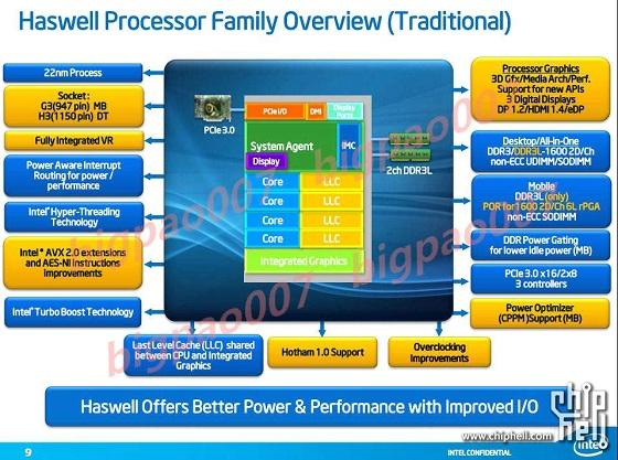Intel Haswell procesory specyfikacja funkcjonalności slajd