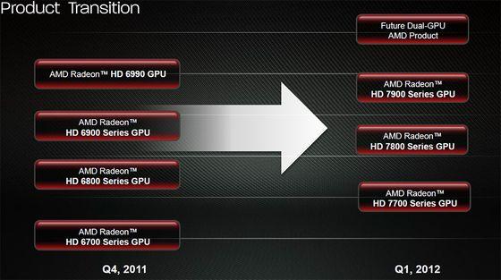AMD Radeon HD 7000 karty graficzne premiera slajd roadmap
