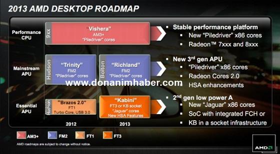 AMD procesory plany 2013 rok slajd Vishera Richland kabini