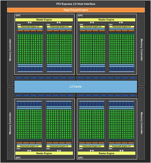 GeForce GTX 680 Schemat blokowy układu