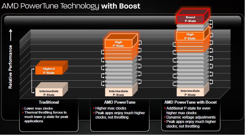 AMD Radeon HD 7950 PowerTune Boost technologia slajd schemat