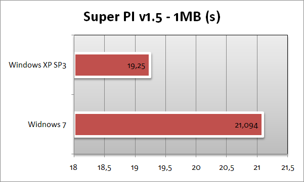 Super PI - 1 MB