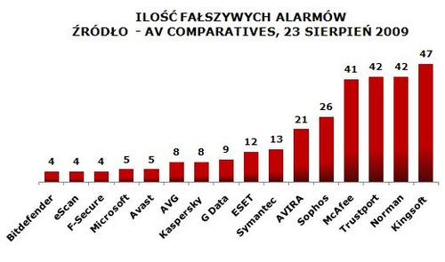 falszywe_alarmy_av_comparatives-23_08_2009.JPG